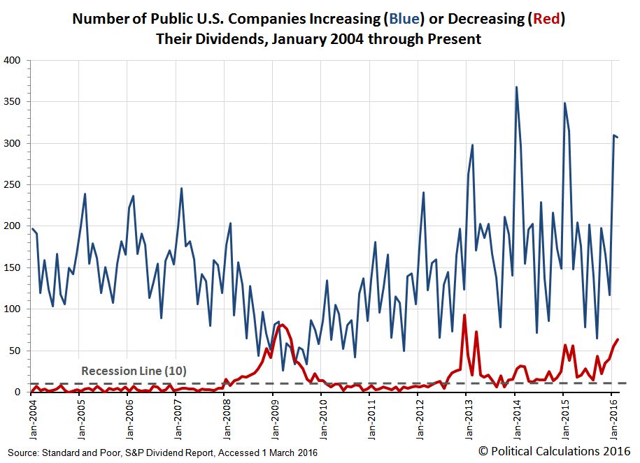 Number of Public U.S. Companies Increasing (Blue) or Decreasing (Red) Their Dividends, January 2004 through February 2016