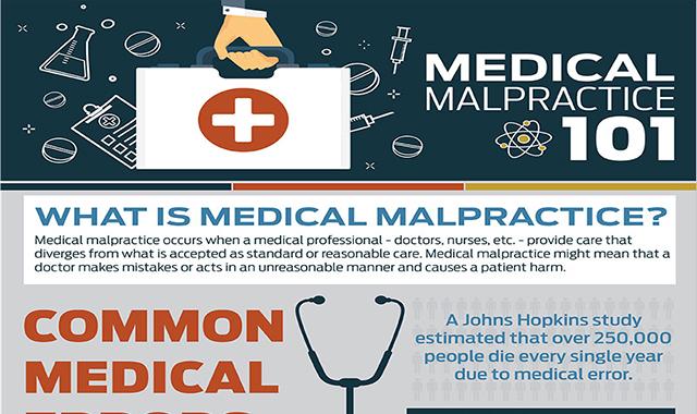 Understanding Medical Malpractice