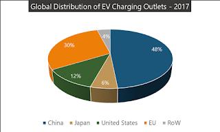Global distribution of EV charging outlets in 2017 Click to Enlarge (Chart Credit: renewableenergyworld.com) Click to Enlarge.