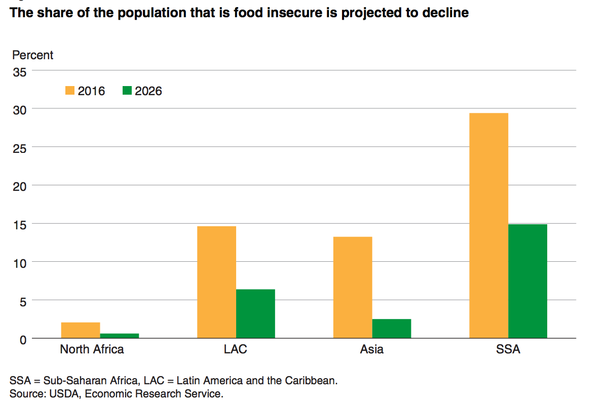 Usda Predicts Global Food Insecurity Will Drop To 6 Of World