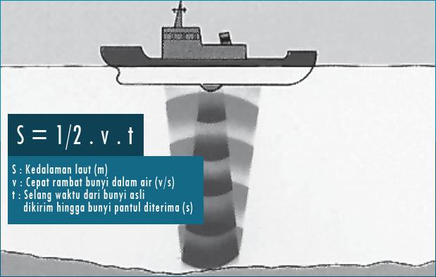 Rumus gema untuk menghitung kedalaman laut