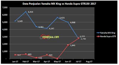 Grafik Penjualan MX King vs Supra GTR tahun 2017