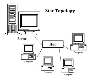 Explain Star Network Topology With Advantages and