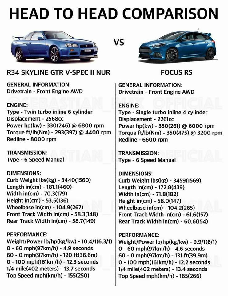 The Rs And R34 That Is Some Major Progress In Past 20 Years If We Keep Going At This Rate Pretty Soon A Minnie Van Will Out Run Veyron