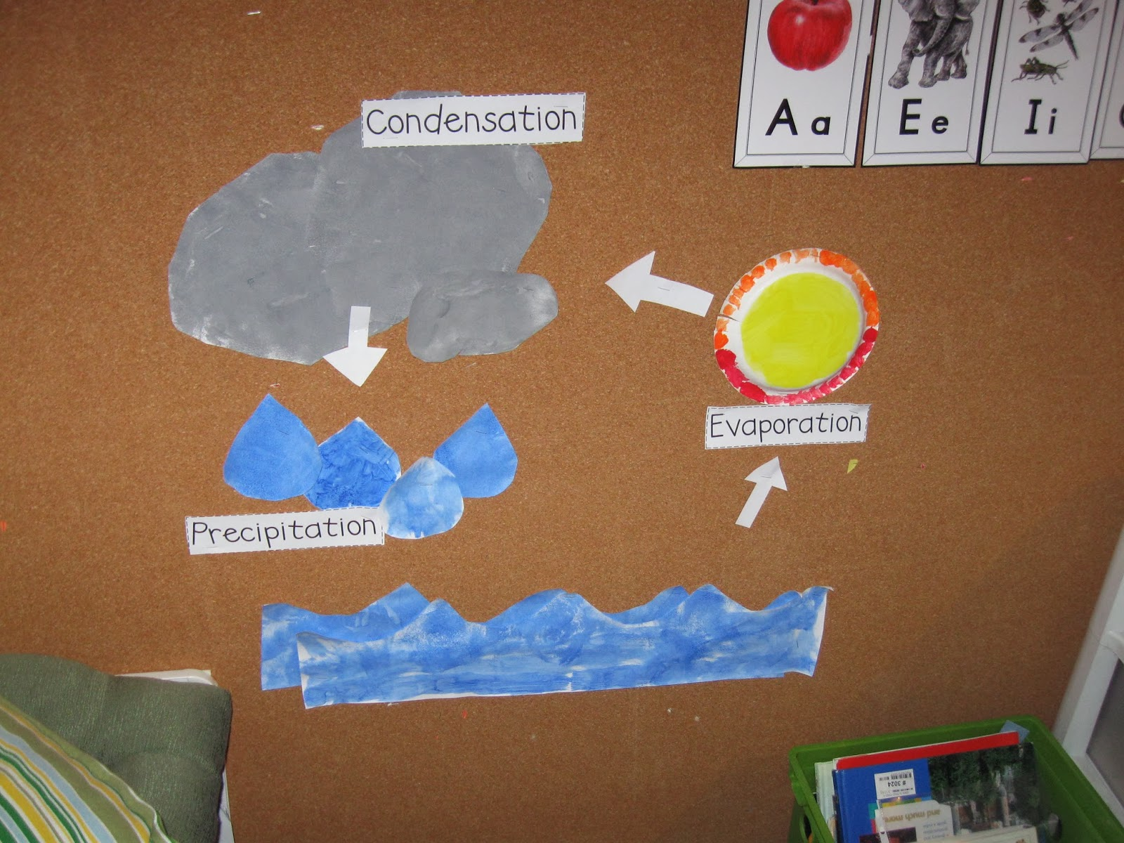 Leading Them To The Rock Water Cycle Weather Unit 1st