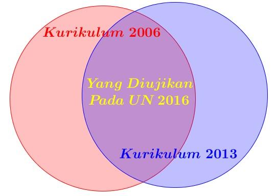 Penting: Analisa Kisi-kisi UN 2016 Dengan UN Tahun Sebelumnya Sangat Berbeda