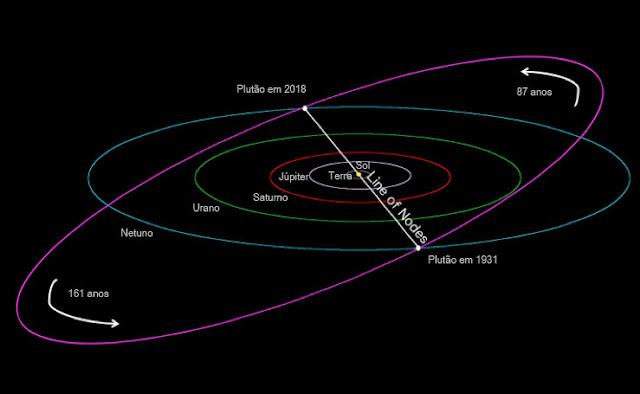 alinhamento perfeito com Plutão - imagem