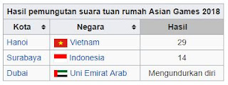 Tabel Hasil pemungutan suara tuan rumah Asian Games 2018