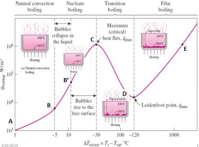 convective boiling simulation thesis Modelling convective boiling of molasses of the flow from the numerical simulation are qualitatively similar to available experimental observations made by.
