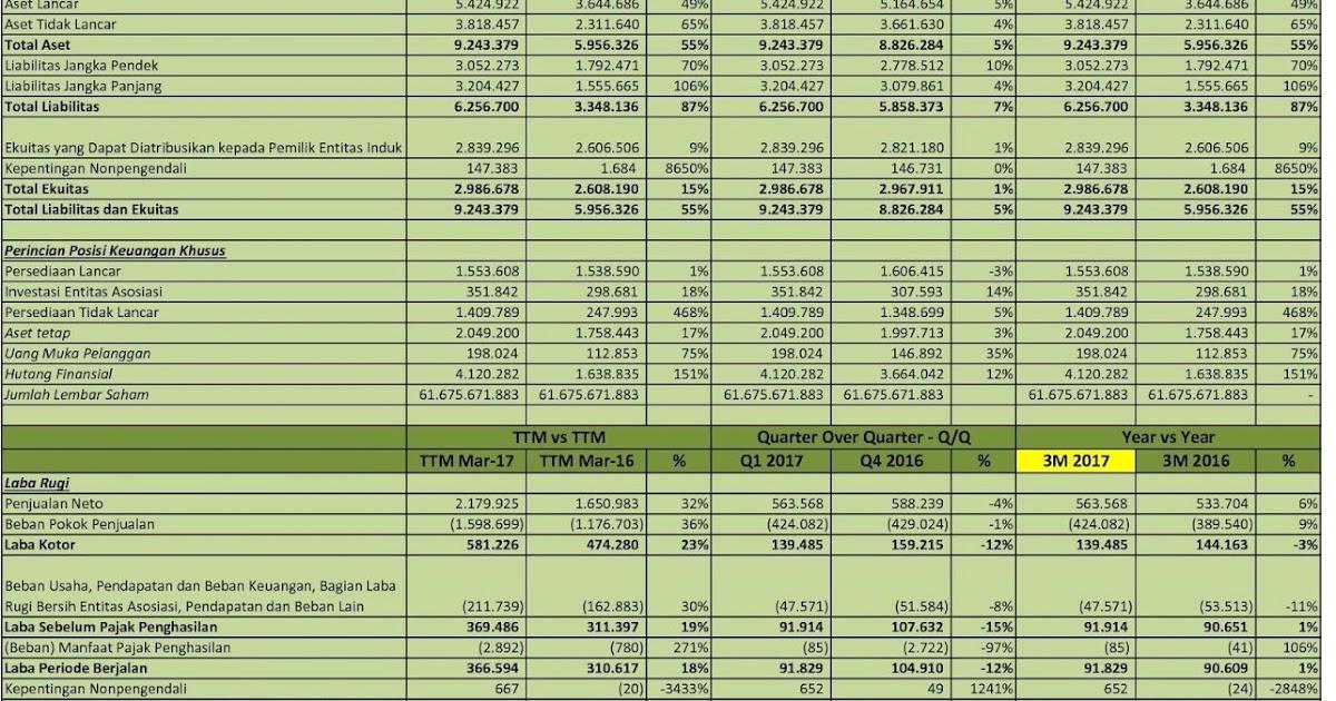 Investasi Saham Indonesia Lebih Realistis