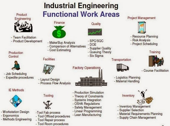 The Strategies View Of Industrial Engineering And Its Discussion Textile Learner