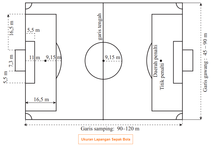Ukuran Dan Gambar Lapangan Sepak Bola Gawang Dan Bola Peralatan