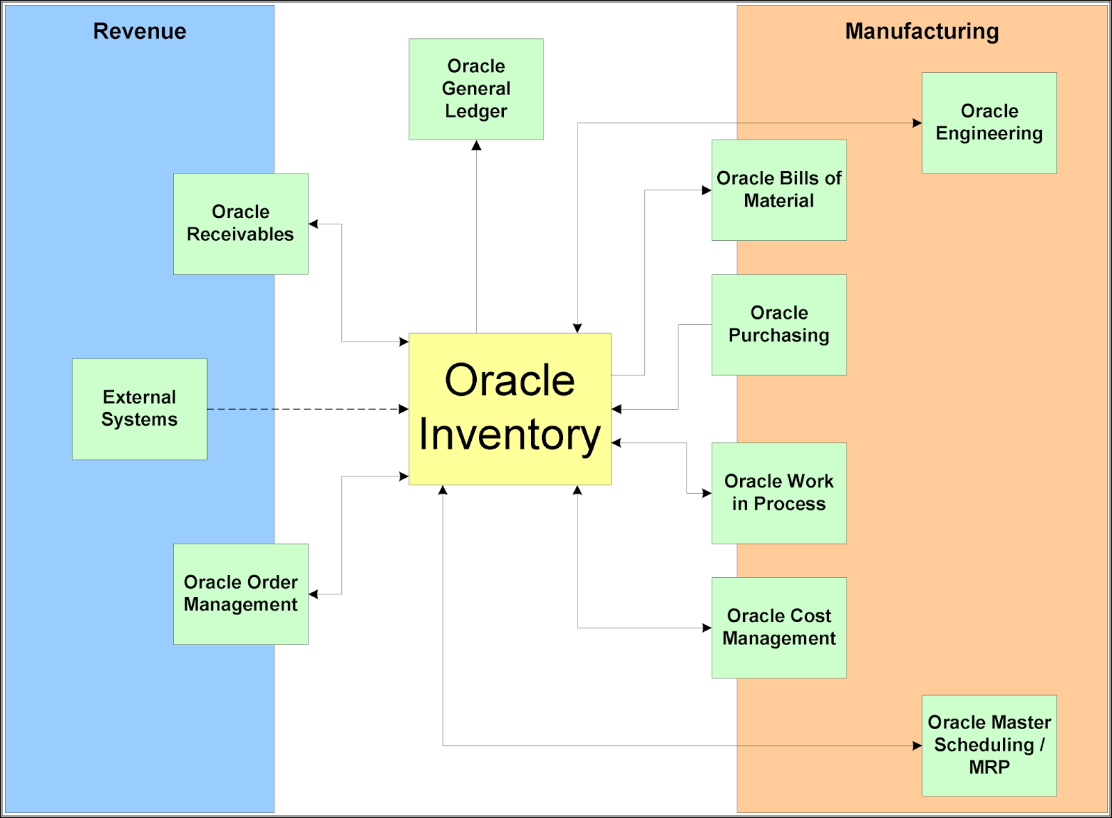 The Inventory cycle is fully integrated into the Oracle Financial  Applications and the Inventory Modules interface directly with other Oracle  modules.