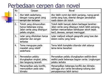 Perbedaan Cerpen Dan Novel Secara Lengkap Dan Jelas