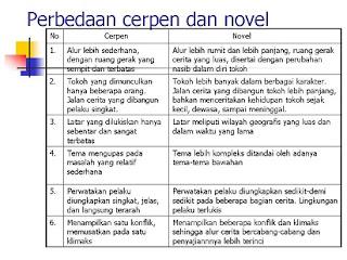 perbedaan drama dan cerpen,dongeng dan cerpen,fabel,pengertian,pendek,koleksi cerpen dan novel,kumpulan cerbung cerpen dan novel remaja,hikayat dan novel,