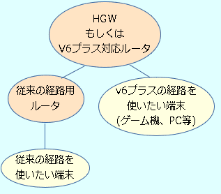 格ゲーマーのためのラグ対策 v6プラス 導入編