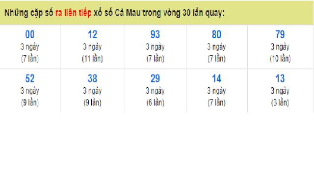 Những cặp số ra liên tiếp xổ số Cà Mau trong vòng 30 lần quay - Win2888vn