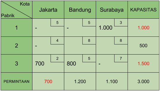 Tabel Transportasi Least Cost 3