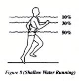 water jogging belt - jogging di air dangkal