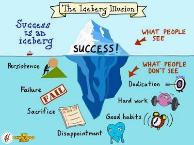 Success (Poem) | Best Motivational Saying | Success Quotes