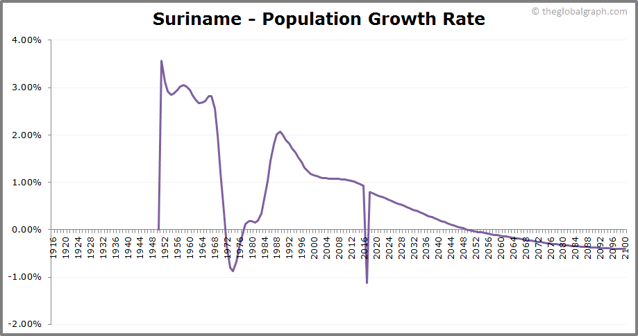 Suriname  Population Growth Rate