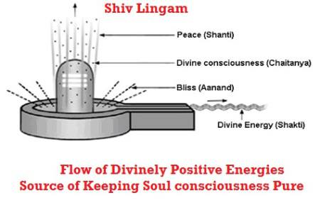 Sris Newsletter What Is Shiv Lingam Why Milk Is Poured On Shiv Ling