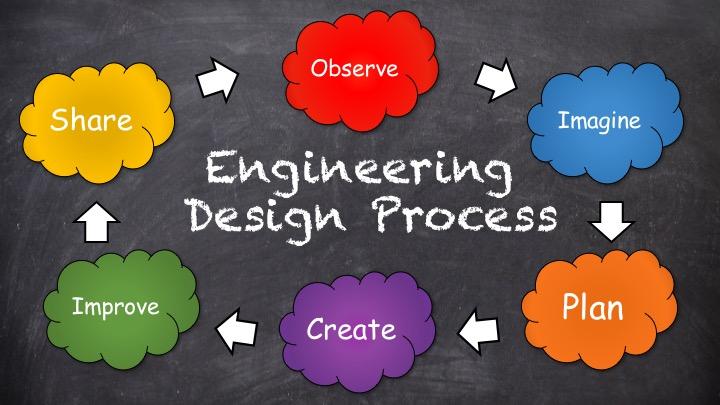 Artsbridge Adventures In Music Integration Imagine Engineering