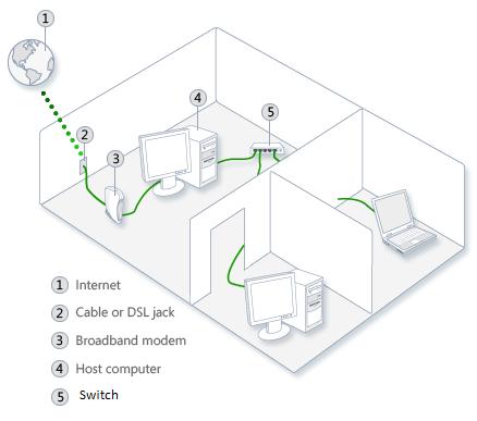 Cara Membuat Jaringan LAN Dengan Mudah