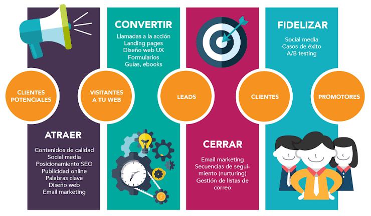 Embudo Marketing de contenidos.
