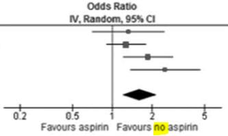 図:アスピリンとクモ膜下出血