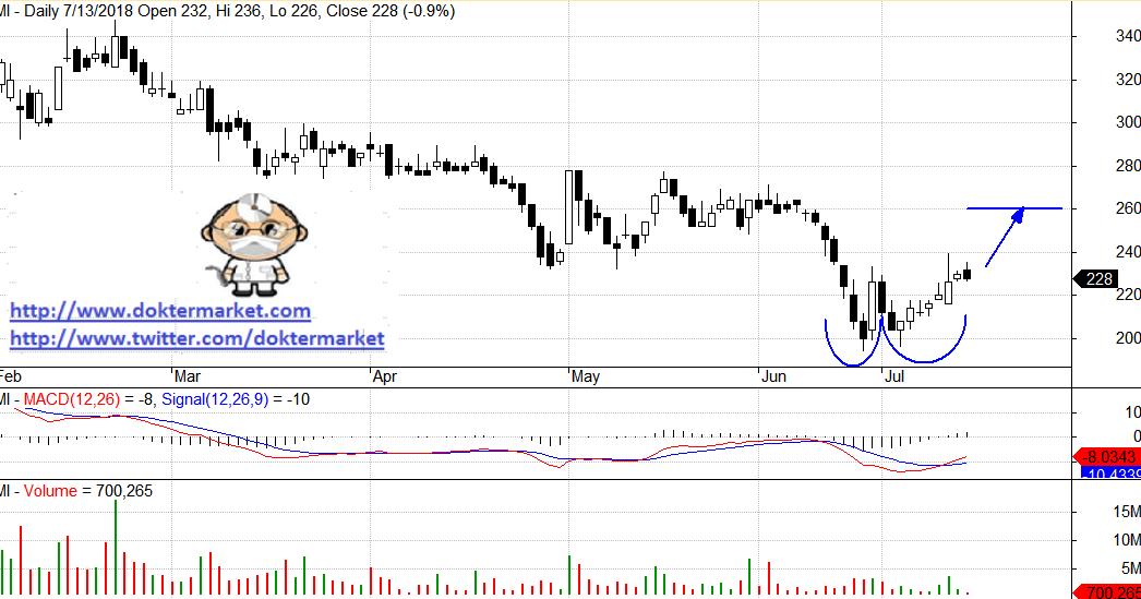 BUMI BUMI Berpeluang Rebound, Speculative Buy