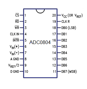 Konfigurasi PIN IC ADC0804