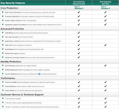 KASPERSKY INTERNET SECURITY 2013 FINAL