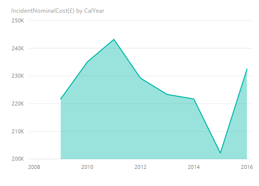Evolución del coste de servicio por año