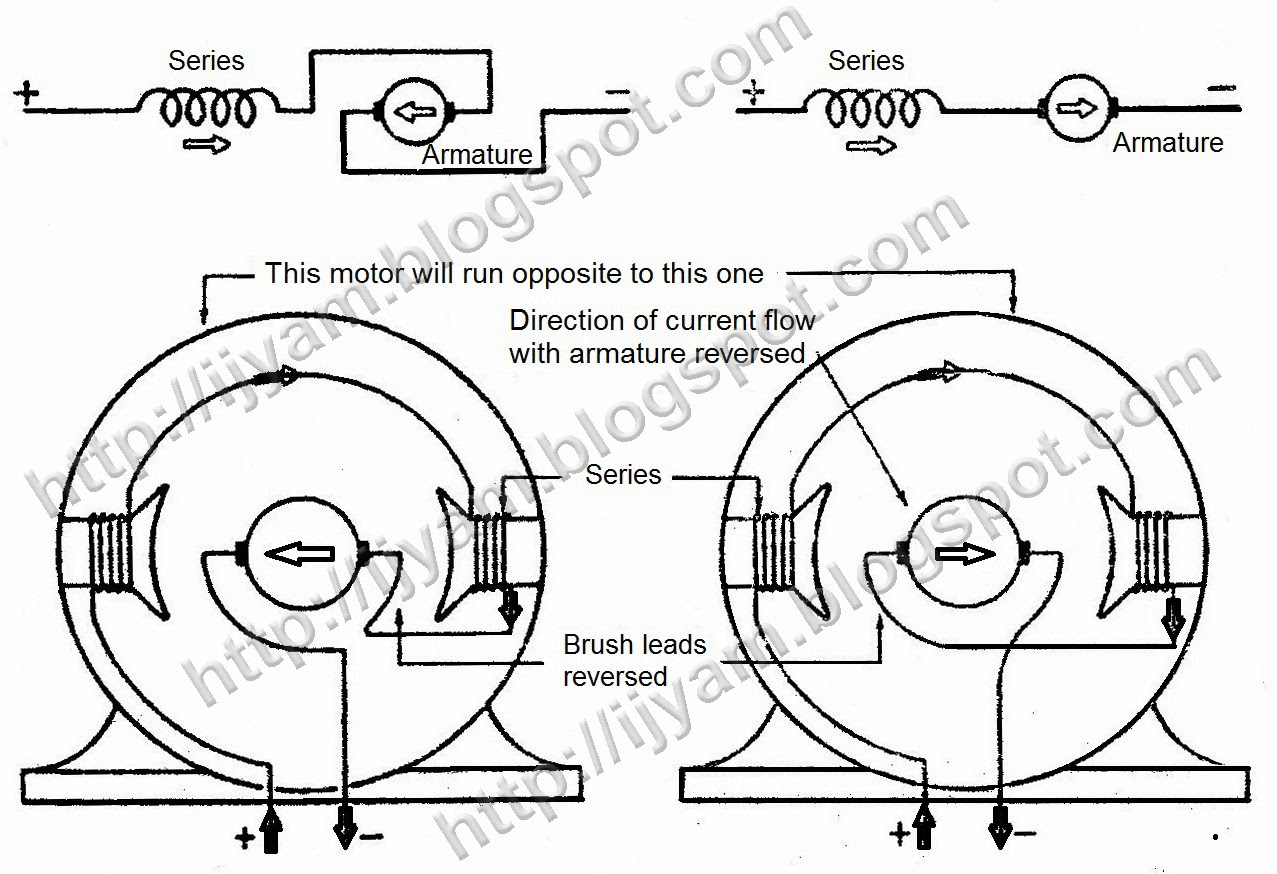 Dc Electric Motor Armature