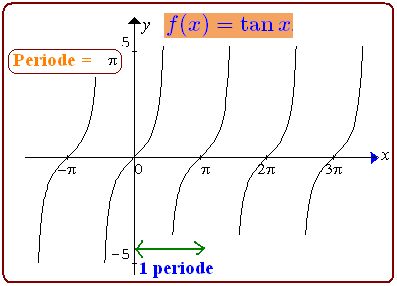 92 rows· 16/01/2021· tabel trigonometri sin cos tan adalah serangkaian tabel yang berisi nilai … Grafik Fungsi Trigonometri Konsep Matematika Koma