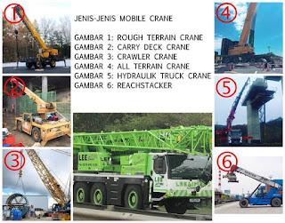 Pengertian Dan Jenis-Jenis Mobile Crane