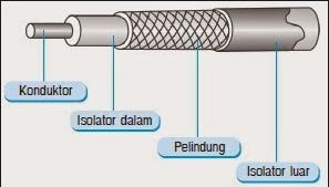 Fungsi Kabel Coaxial Kelebihan dan Kekurangannya
