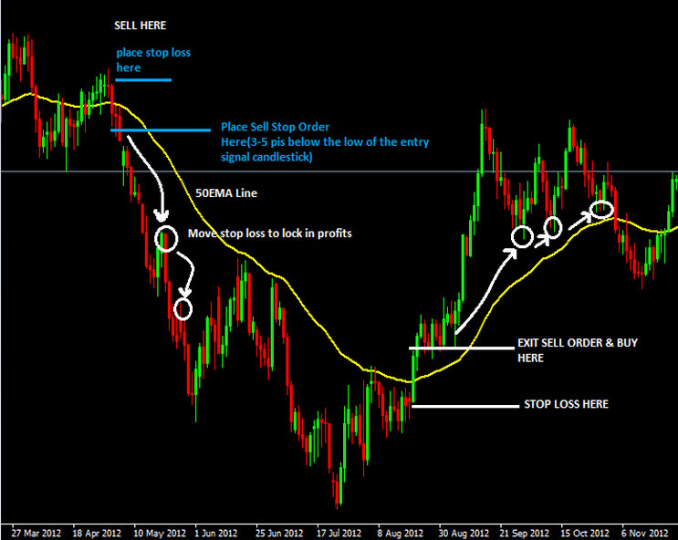 Forex moving averages best