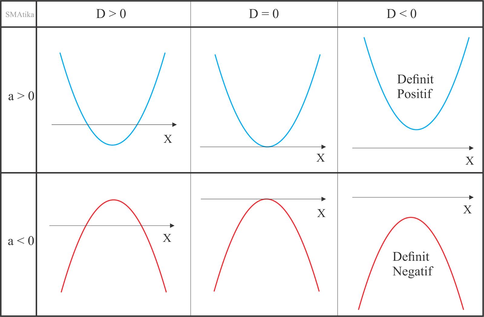 Parabola memotong, menyinggung dan tidak memotong sumbu-x