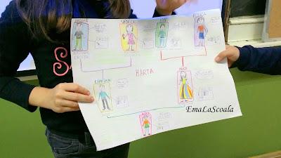 harta familiei