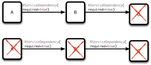 Java, OSGi, Amdatu and a bit of JavaScript: 2014