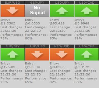 Sinyal forex