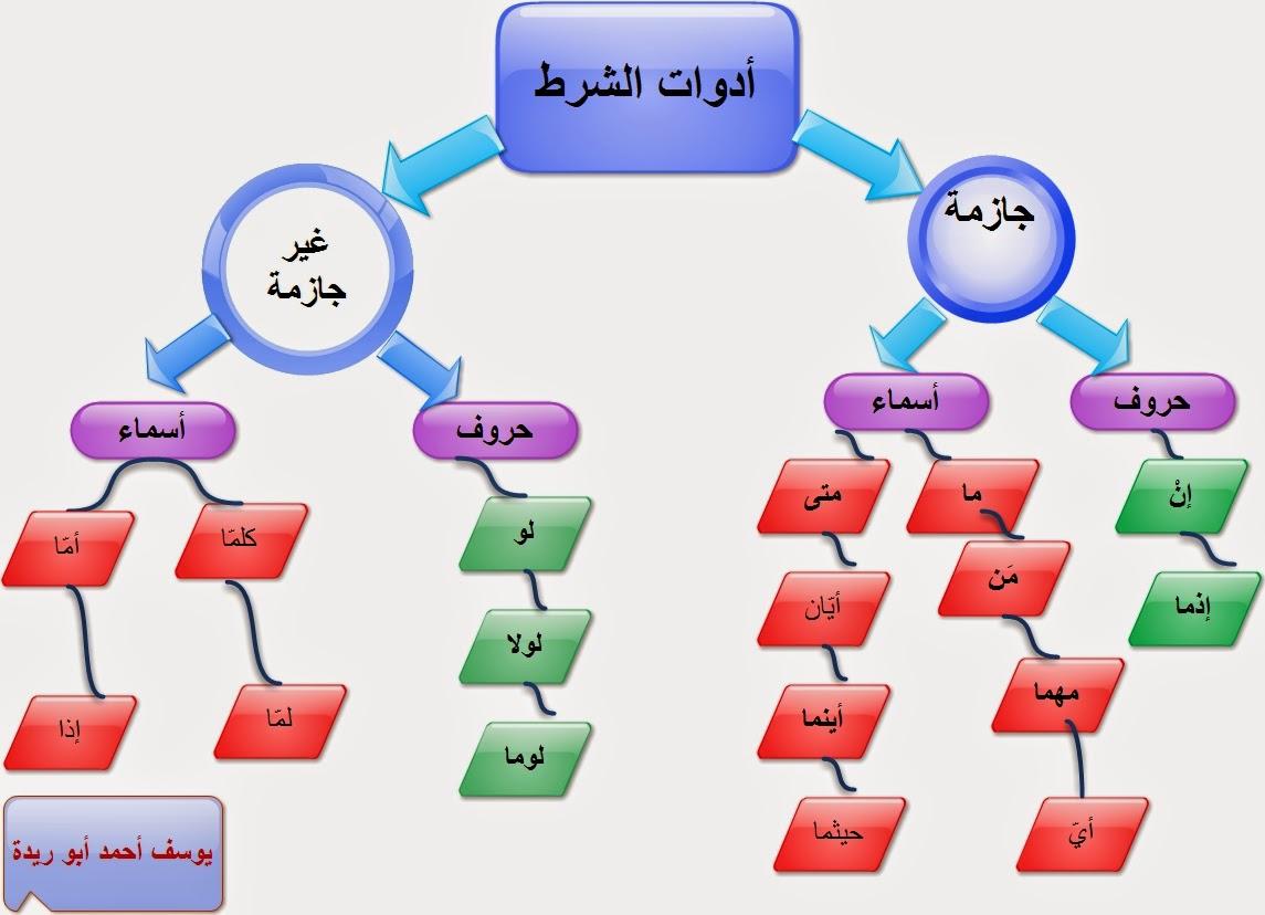 خريطة ذهنية Kharita Blog