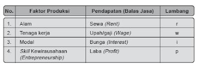 Pendekatan/Metode Pendapatan (Pendapatan Nasional/ PN)