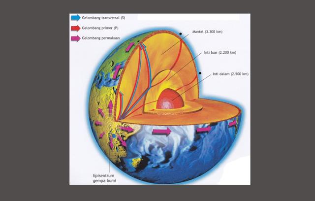 Pengertian Permukaan Bumi, Struktur Permukaan Bumi, Struktur Lapisan Permukaan Bumi