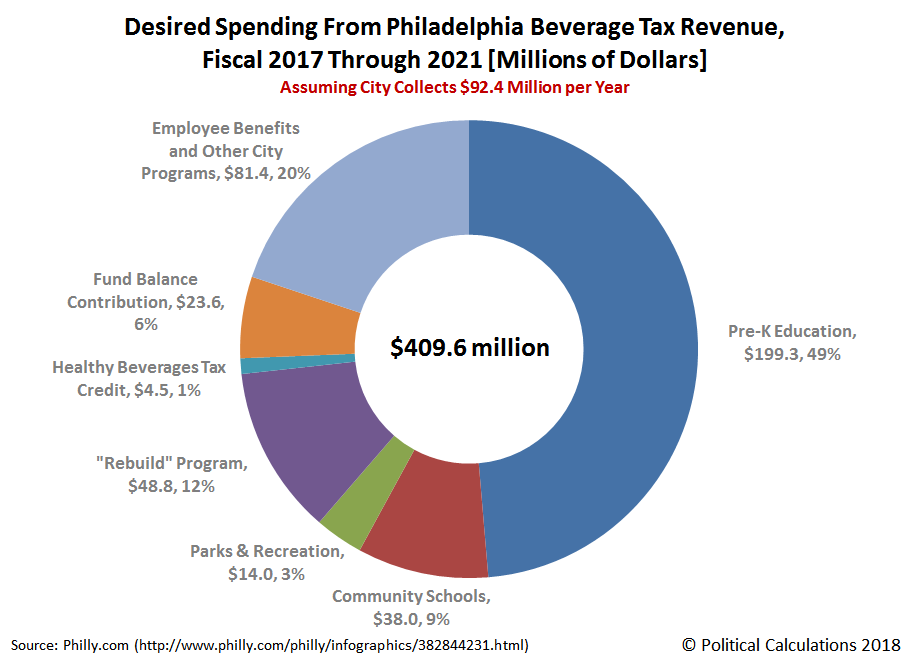 Desired Spending From Philadelphia Beverage Tax Revenue, Fiscal 2017 Through 2021 [Millions of Dollars]