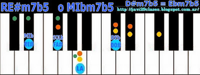 Acorde piano chord RE#m7b5 o MIbm7b5 = D#m7b5 o Ebm7b5
