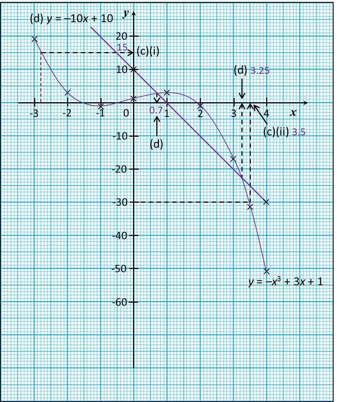 Nota Ulangkaji Spm Matematik Tingkatan 4 Tingkatan 5 2 5 Graf Fungsi Spm Practis Soalan Panjang