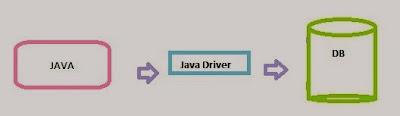 jdbc driver type 4 working